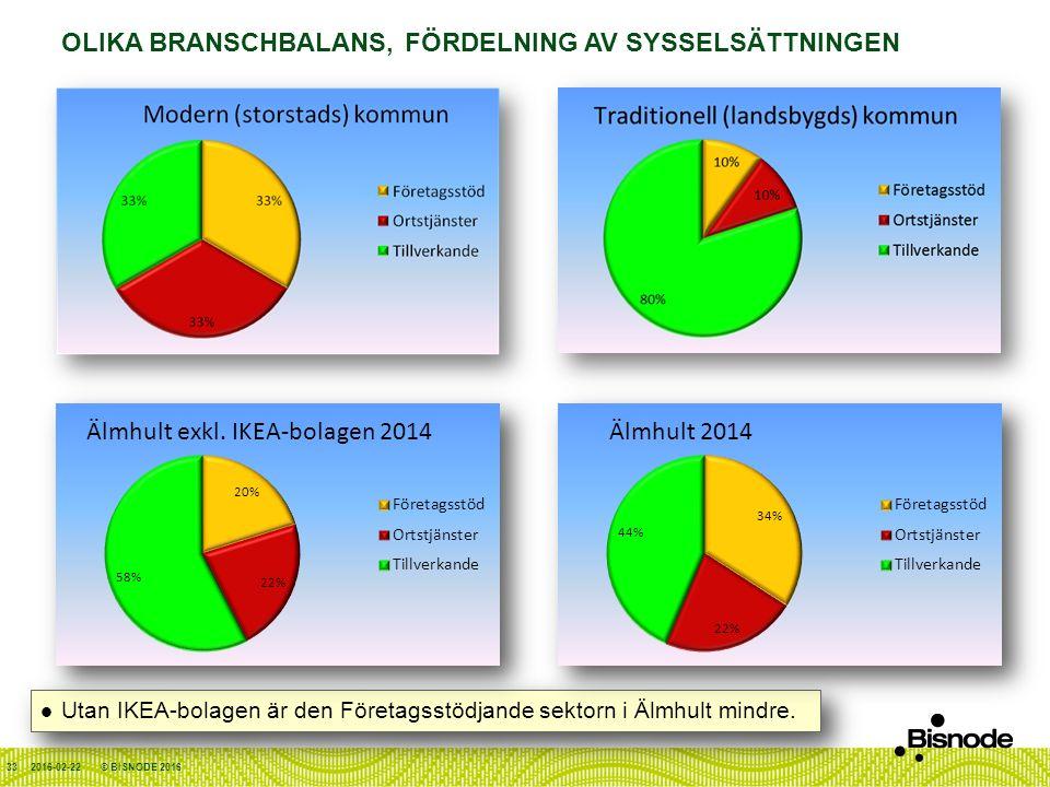 OLIKA BRANSCHBALANS, FÖRDELNING AV SYSSELSÄTTNINGEN 2016-02-22 Utan IKEA-bolagen är den Företagsstödjande sektorn i Älmhult mindre.