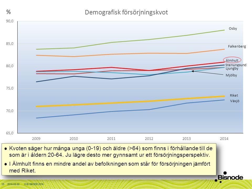 2016-02-22© BISNODE 201635 Kvoten säger hur många unga (0-19) och äldre (>64) som finns i förhållande till de som är i åldern 20-64.