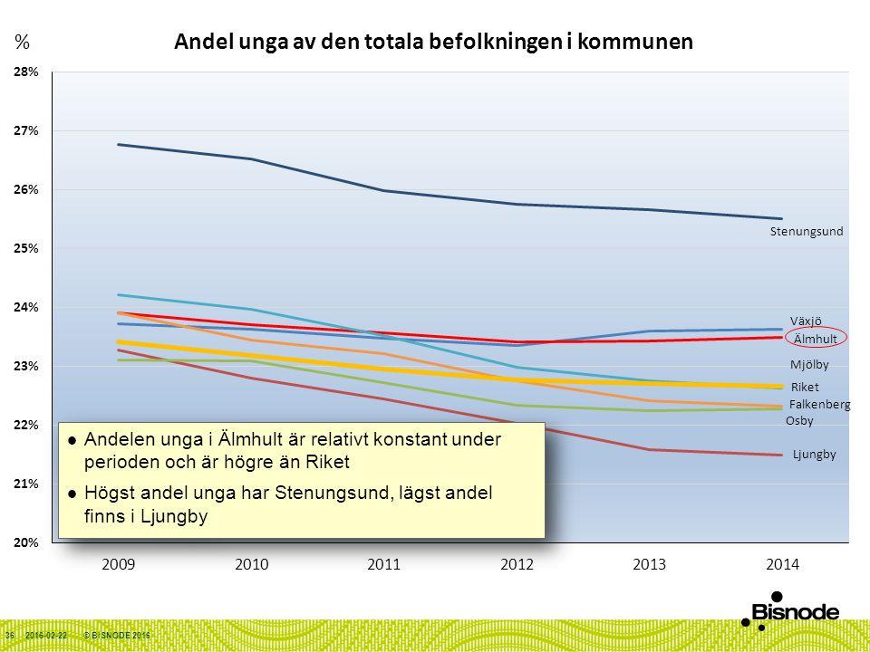 2016-02-22© BISNODE 201636 Andelen unga i Älmhult är relativt konstant under perioden och är högre än Riket Högst andel unga har Stenungsund, lägst andel finns i Ljungby Andelen unga i Älmhult är relativt konstant under perioden och är högre än Riket Högst andel unga har Stenungsund, lägst andel finns i Ljungby