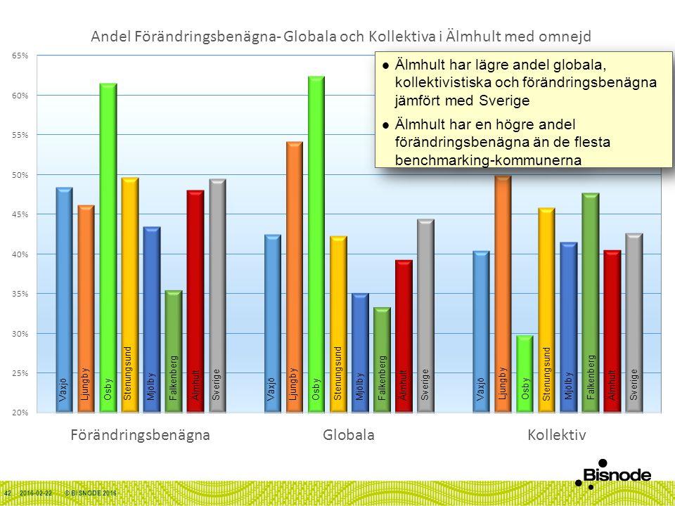 2016-02-22© BISNODE 201642 Stenungsund Sverige Älmhult Växjö LjungbyOsbyFalkenbergMjölby Älmhult har lägre andel globala, kollektivistiska och förändringsbenägna jämfört med Sverige Älmhult har en högre andel förändringsbenägna än de flesta benchmarking-kommunerna Älmhult har lägre andel globala, kollektivistiska och förändringsbenägna jämfört med Sverige Älmhult har en högre andel förändringsbenägna än de flesta benchmarking-kommunerna Stenungsund Sverige Älmhult Växjö LjungbyOsbyFalkenbergMjölby Stenungsund Sverige Älmhult Växjö LjungbyOsbyFalkenbergMjölby