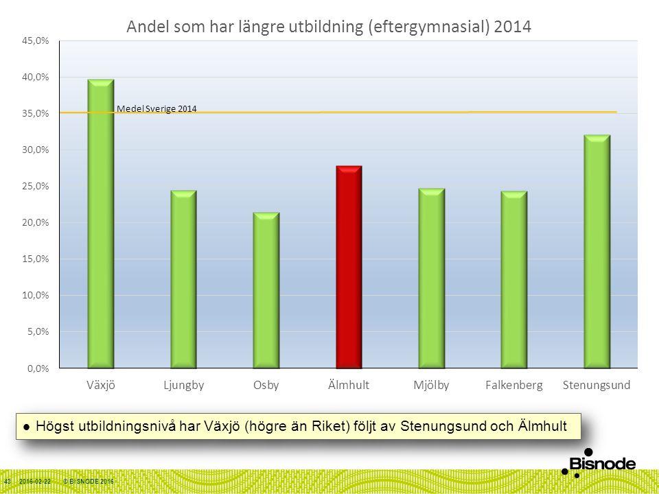 2016-02-22© BISNODE 201643 Högst utbildningsnivå har Växjö (högre än Riket) följt av Stenungsund och Älmhult