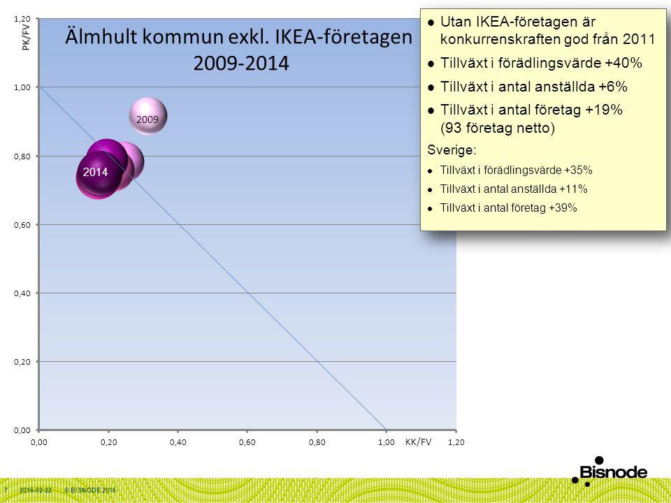 2016-02-22© BISNODE 2016 Utan IKEA-företagen är konkurrenskraften god från 2011 Tillväxt i förädlingsvärde +40% Tillväxt i antal anställda +6% Tillväxt i antal företag +19% (93 företag netto) Sverige: Tillväxt i förädlingsvärde +35% Tillväxt i antal anställda +11% Tillväxt i antal företag +39% Utan IKEA-företagen är konkurrenskraften god från 2011 Tillväxt i förädlingsvärde +40% Tillväxt i antal anställda +6% Tillväxt i antal företag +19% (93 företag netto) Sverige: Tillväxt i förädlingsvärde +35% Tillväxt i antal anställda +11% Tillväxt i antal företag +39% 7