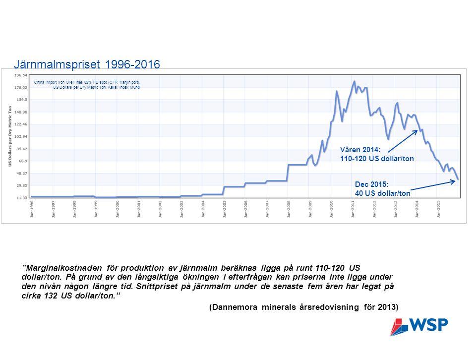 Marginalkostnaden för produktion av järnmalm beräknas ligga på runt 110-120 US dollar/ton.