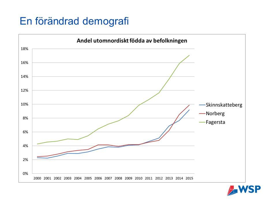 En förändrad demografi
