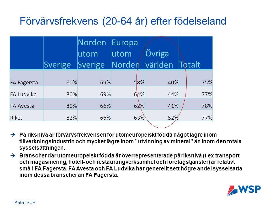 Förvärvsfrekvens (20-64 år) efter födelseland Sverige Norden utom Sverige Europa utom Norden Övriga världenTotalt FA Fagersta80%69%58%40%75% FA Ludvika80%69%64%44%77% FA Avesta80%66%62%41%78% Riket82%66%63%52%77%  På riksnivå är förvärvsfrekvensen för utomeuropeiskt födda något lägre inom tillverkningsindustrin och mycket lägre inom utvinning av mineral än inom den totala sysselsättningen.