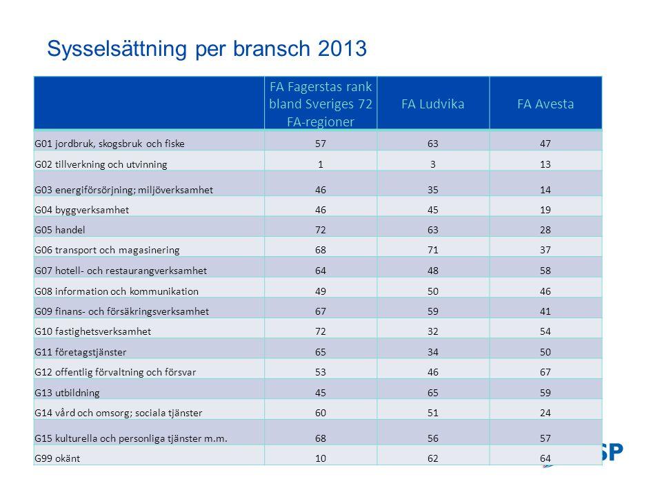 Långsiktiga nettoflyttningsrelationer (2000-2013) Förklaring Nettoflyttning = Inflyttning - Utflyttning Rött: Nettoinflyttning Blått: Nettoutflyttning Gult: Nettoflyttning=0 De mörka nyanserna motsvarar de 20 starkaste relationerna.