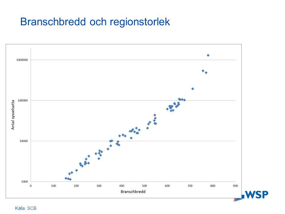 Branschbredd och regionstorlek Källa: SCB