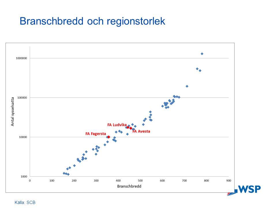 Regionens ekonomiska utveckling  FA Fagersta drabbades relativt hårdare av krisen 2008 än FA Ludvika och FA Avesta i allmänhet och riket i synnerhet  Tillverkning och utvinning – som utgör en stor del av Bergslagens näringsliv – är den bransch som på nationell nivå har drabbats hårdast av krisen 2008.
