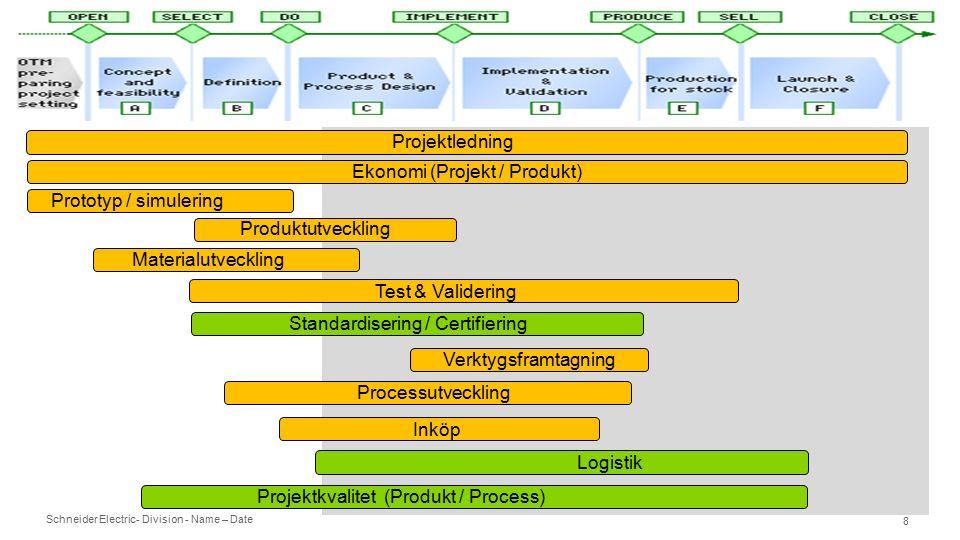 Schneider Electric- Division - Name – Date 8 Prototyp / simulering Projektledning Produktutveckling Materialutveckling Standardisering / Certifiering Verktygsframtagning Processutveckling Test & Validering Inköp Logistik Projektkvalitet (Produkt / Process) Ekonomi (Projekt / Produkt)