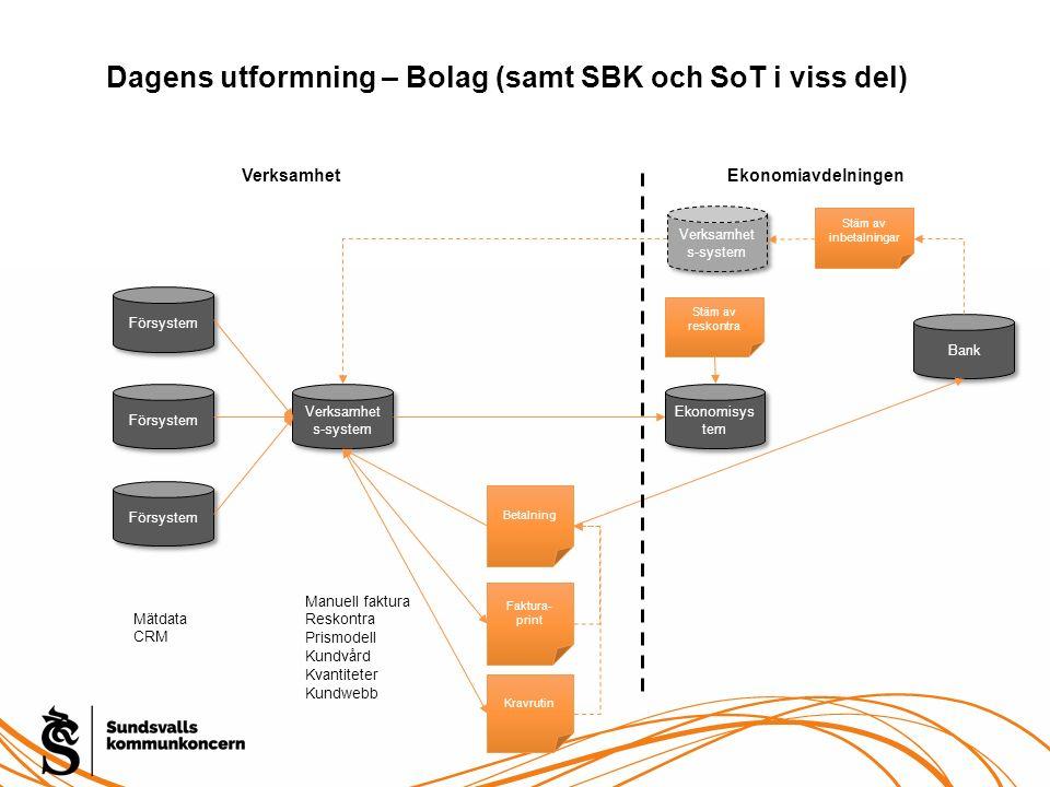Dagens utformning – Bolag (samt SBK och SoT i viss del) Försystem Verksamhet s-system Ekonomisys tem Mätdata CRM Manuell faktura Reskontra Prismodell