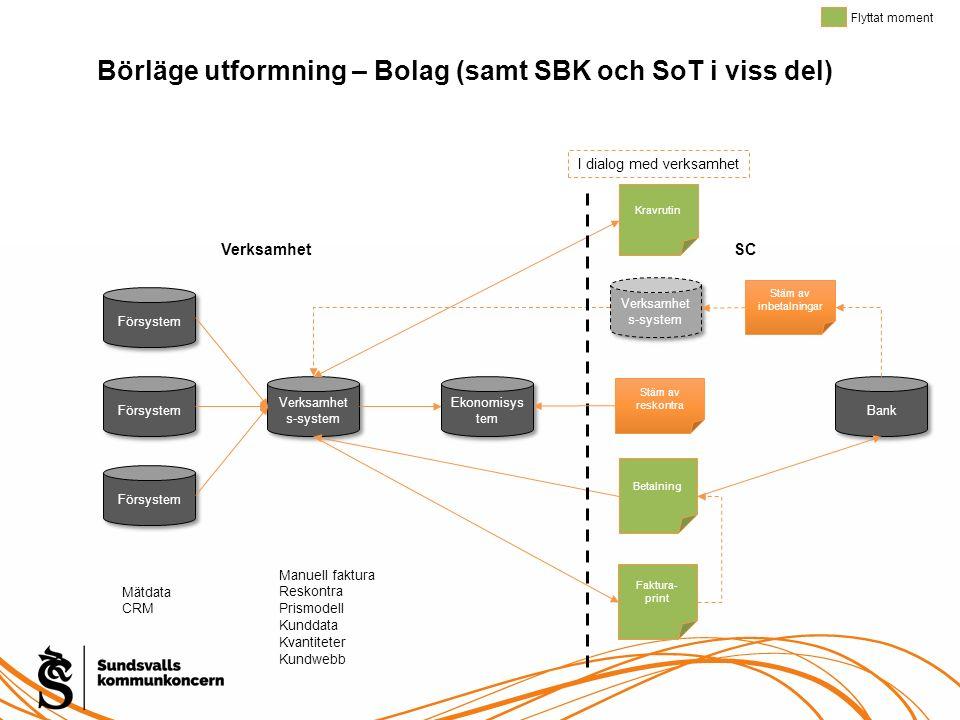 Börläge utformning – Bolag (samt SBK och SoT i viss del) Försystem Verksamhet s-system Ekonomisys tem Mätdata CRM Manuell faktura Reskontra Prismodell
