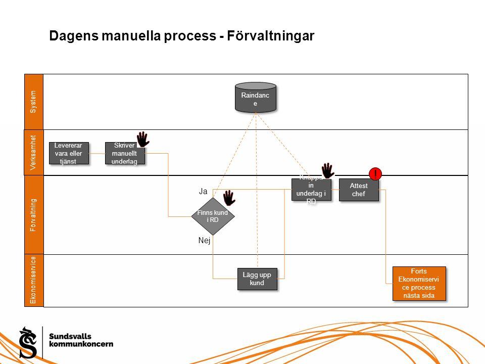 System Förvaltning Ekonomiservice Raindanc e Levererar vara eller tjänst Skriver manuellt underlag Verksamhet Finns kund i RD Lägg upp kund Knappa in