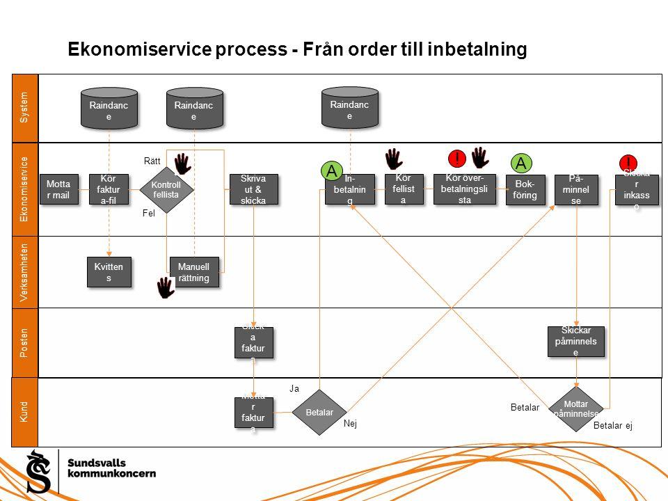Ekonomiservice process - Från order till inbetalning System Posten Verksamheten Ekonomiservice ! Motta r mail Kund Kör faktur a-fil Kontroll fellista
