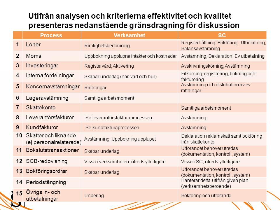 Utifrån analysen och kriterierna effektivitet och kvalitet presenteras nedanstående gränsdragning för diskussion Process VerksamhetSC 1Löner Rimlighet