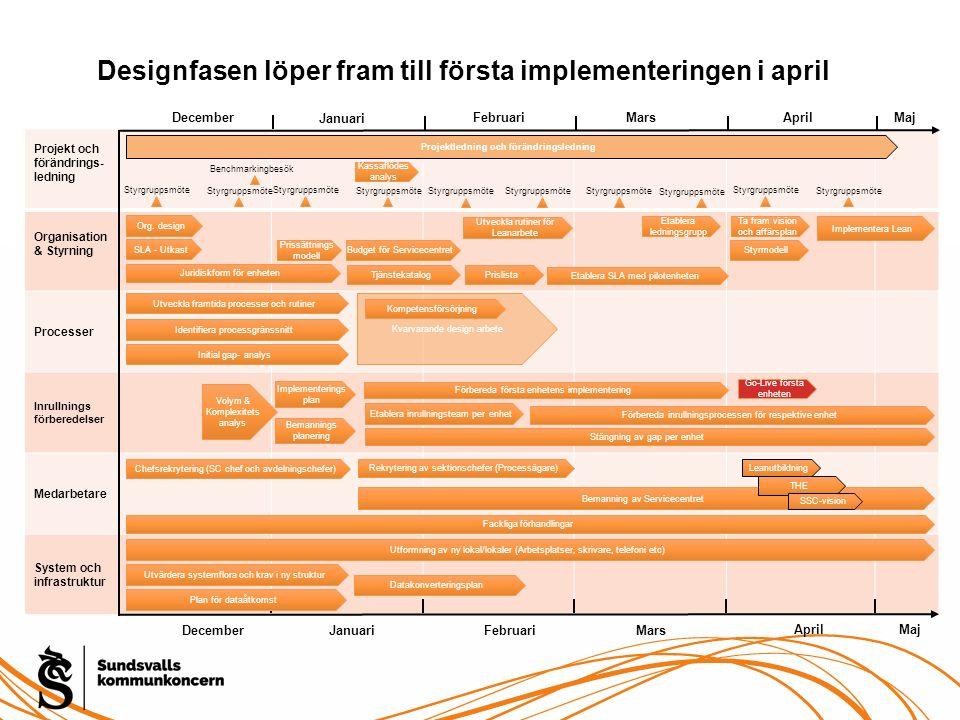 Projekt och förändrings- ledning Organisation & Styrning Processer Inrullnings förberedelser Medarbetare System och infrastruktur Designfasen löper fr