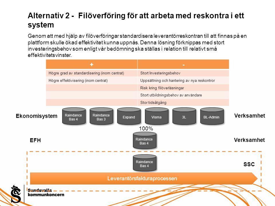 Alternativ 2 - Filöverföring för att arbeta med reskontra i ett system EFH Leverantörsfakturaprocessen SSC Raindance Bas 4 Raindance Bas 4 Verksamhet
