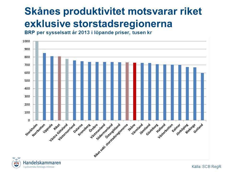 Skånes produktivitet motsvarar riket exklusive storstadsregionerna BRP per sysselsatt år 2013 i löpande priser, tusen kr Källa: SCB RegR