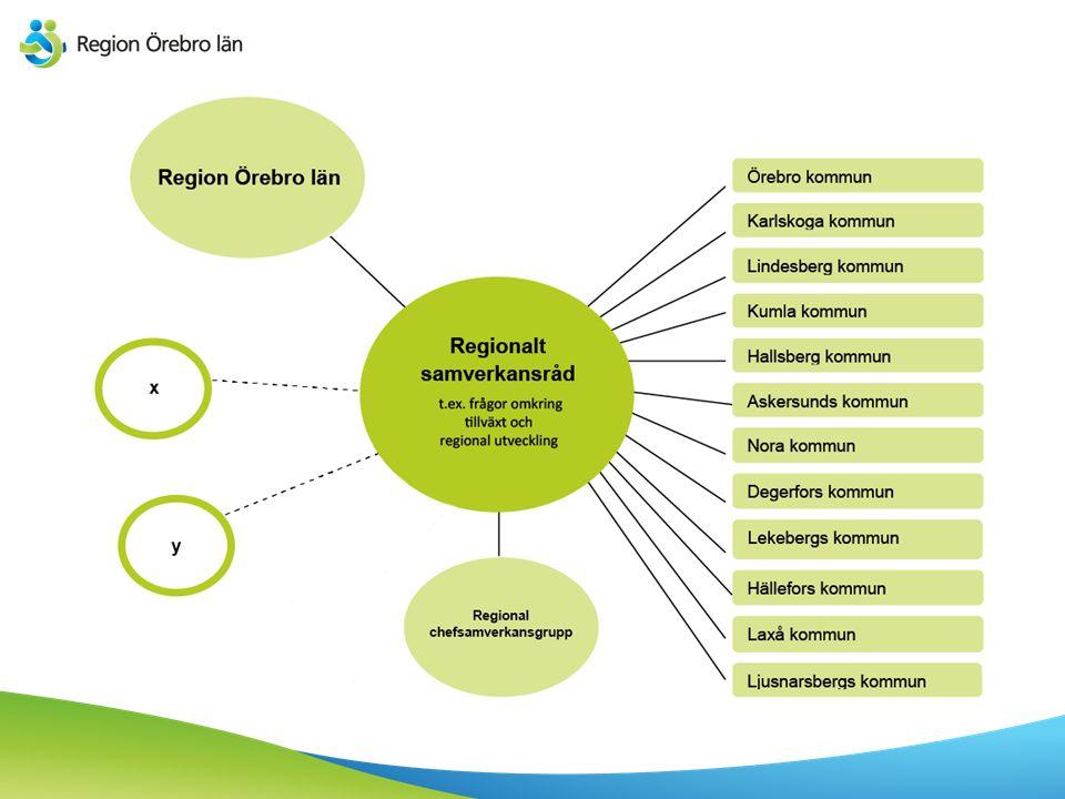 Verksamhetsbudget - nettoram per styrelse/nämnd Mnkr Regionfullmäktige17 Regionstyrelsen7 542 varav Hälso- och sjukvårdsförvaltningen 5 381 mnkr Hälsovalsenheten 1 438 mnkr Nämnd för samhällsbyggnad444 Nämnd för regional tillväxt223 Gemensam nämnd för företagshälsovård och tolk19 Summa8 245