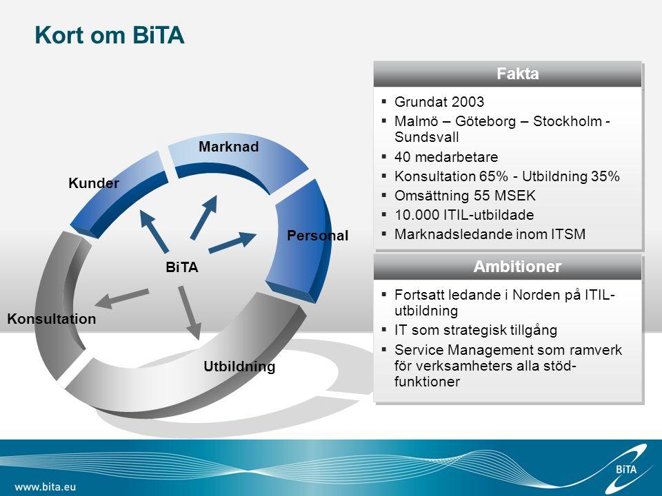 Fakta  Grundat 2003  Malmö – Göteborg – Stockholm - Sundsvall  40 medarbetare  Konsultation 65% - Utbildning 35%  Omsättning 55 MSEK  10.000 ITI
