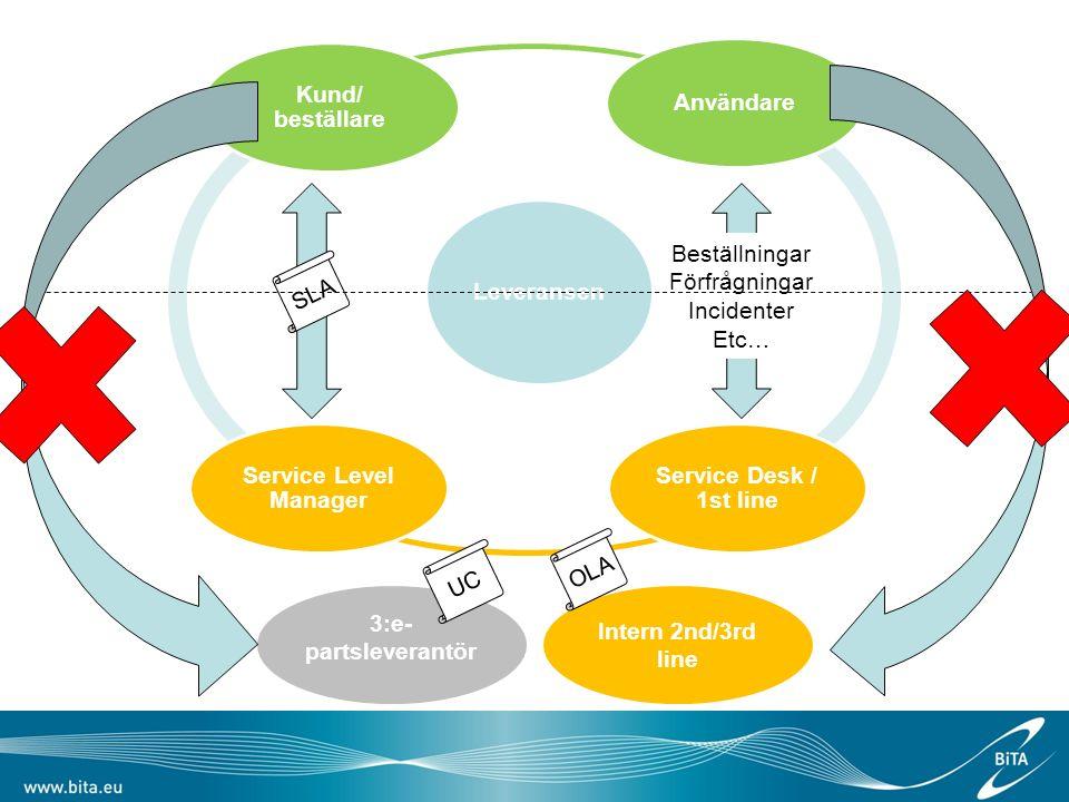 Leveransen Kund/ beställare Användare Service Desk / 1st line Service Level Manager SLA Beställningar Förfrågningar Incidenter Etc… 3:e- partsleverantör Intern 2nd/3rd line UC OLA