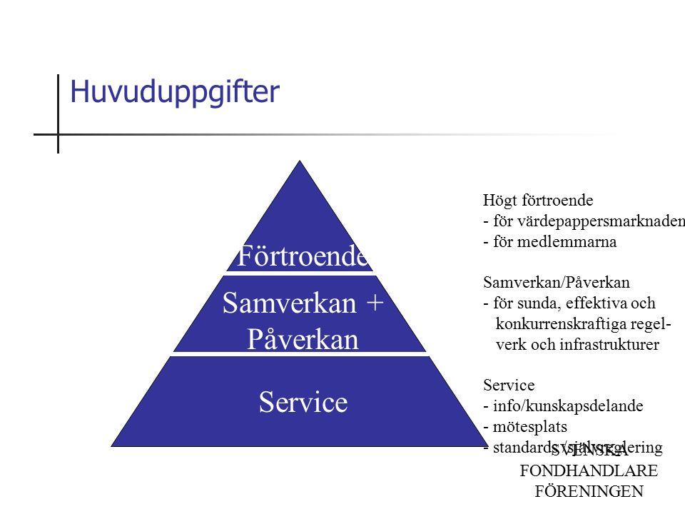 SVENSKA FONDHANDLARE FÖRENINGEN Huvuduppgifter Förtroende Samverkan + Påverkan Service Högt förtroende - för värdepappersmarknaden - för medlemmarna Samverkan/Påverkan - för sunda, effektiva och konkurrenskraftiga regel- verk och infrastrukturer Service - info/kunskapsdelande - mötesplats - standards /självreglering