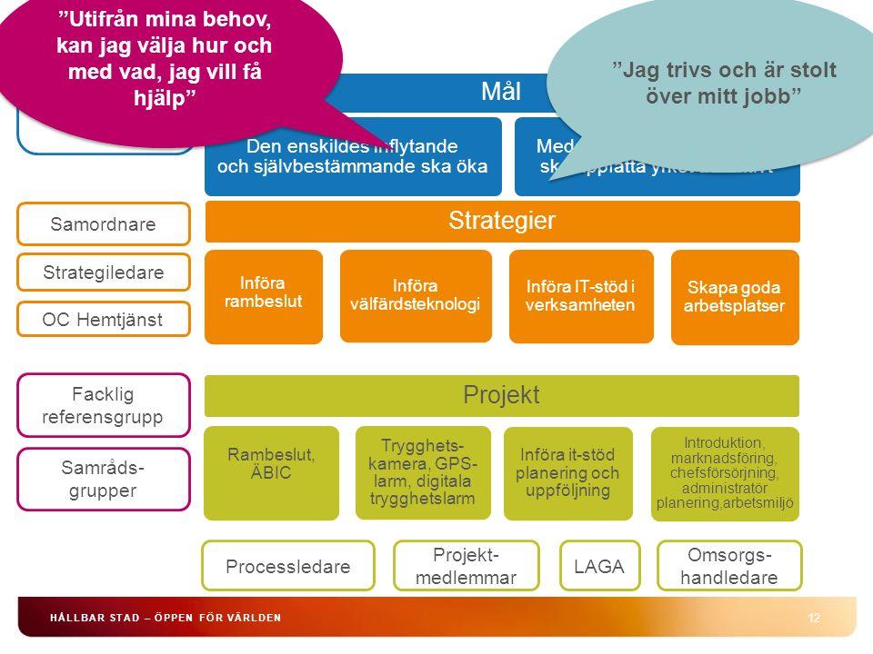 12 HÅLLBAR STAD – ÖPPEN FÖR VÄRLDEN Mål Den enskildes inflytande och självbestämmande ska öka Medarbetarna i hemtjänsten ska uppfatta yrket attraktivt Styrgrupp Strategiledare Samordnare Facklig referensgrupp LAGA Omsorgs- handledare OC Hemtjänst Processledare Strategier Införa rambeslut Införa välfärdsteknologi Införa IT-stöd i verksamheten Skapa goda arbetsplatser Samråds- grupper Projekt Rambeslut, ÄBIC Trygghets- kamera, GPS- larm, digitala trygghetslarm Införa it-stöd planering och uppföljning Introduktion, marknadsföring, chefsförsörjning, administratör planering,arbetsmiljö Projekt- medlemmar Utifrån mina behov, kan jag välja hur och med vad, jag vill få hjälp Jag trivs och är stolt över mitt jobb