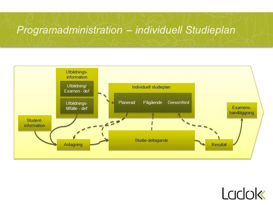 Programadministration – individuell Studieplan Antagning Resultat Examens- handläggning Examens- handläggning Utbildnings- information Student- information Individuell studieplan Utbildning/ Examen - def Utbildnings- tillfälle - def Pågående Genomförd Planerad Studie-deltagande