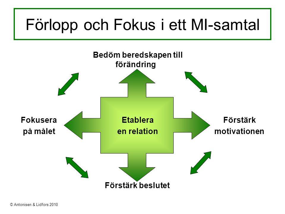 Förlopp och Fokus i ett MI-samtal Förstärk motivationen Förstärk beslutet Fokusera på målet Bedöm beredskapen till förändring Etablera en relation © Antonisen & Lidfors 2010