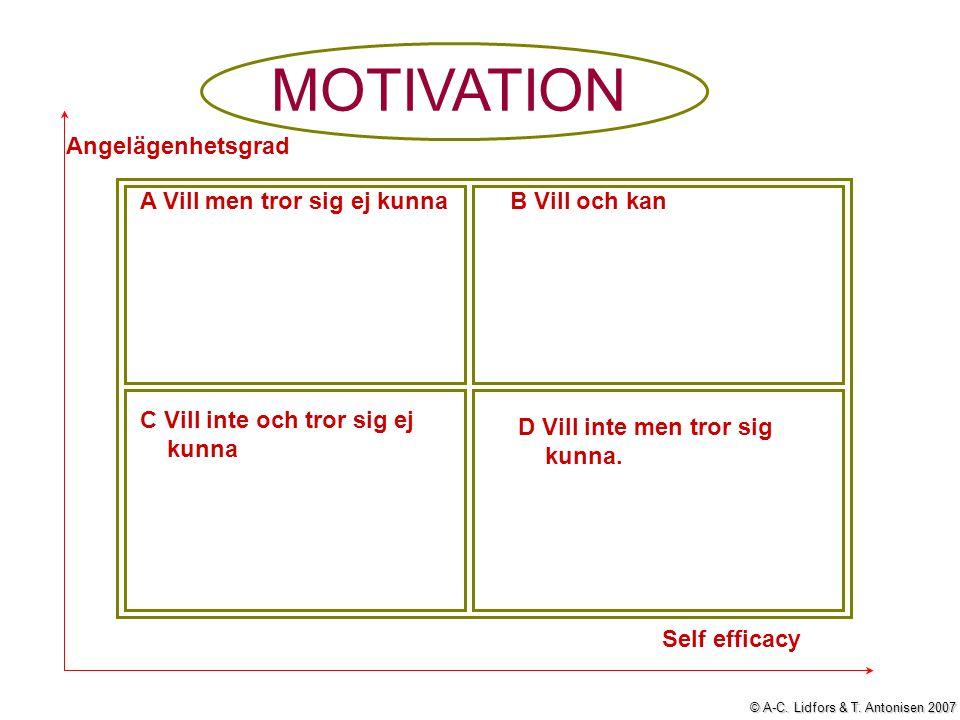 MOTIVATION A Vill men tror sig ej kunnaB Vill och kan C Vill inte och tror sig ej kunna D Vill inte men tror sig kunna.