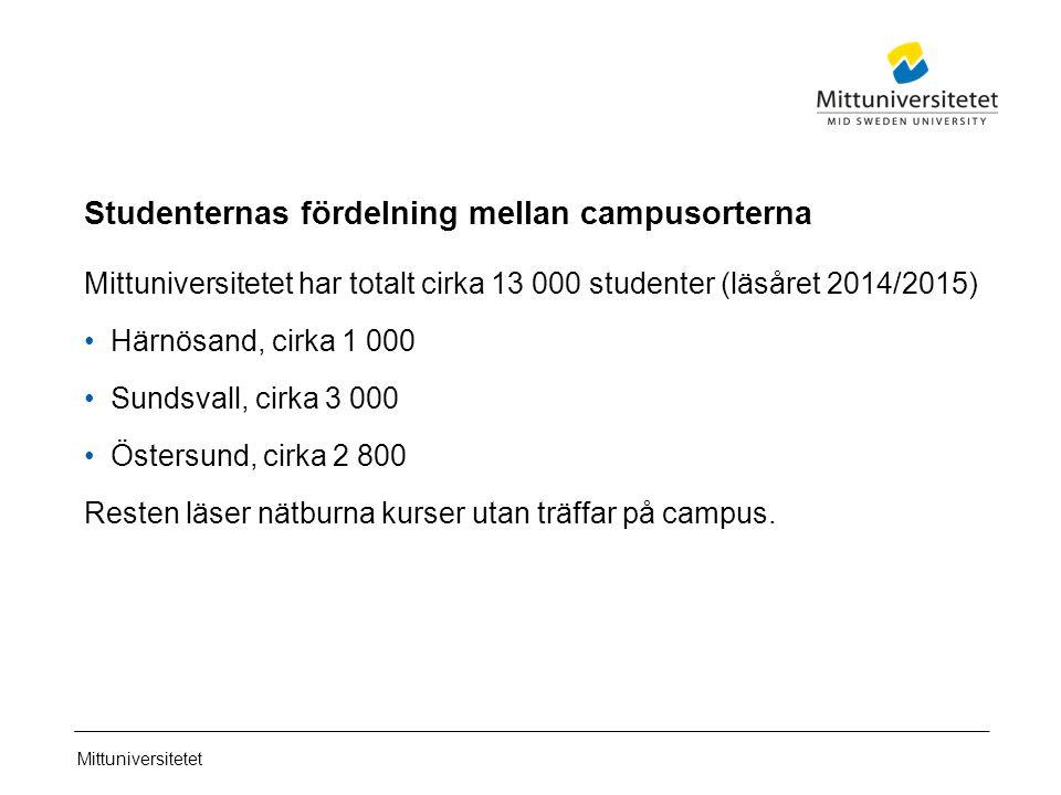 Mittuniversitetet Studenternas fördelning mellan campusorterna Mittuniversitetet har totalt cirka 13 000 studenter (läsåret 2014/2015) Härnösand, cirka 1 000 Sundsvall, cirka 3 000 Östersund, cirka 2 800 Resten läser nätburna kurser utan träffar på campus.
