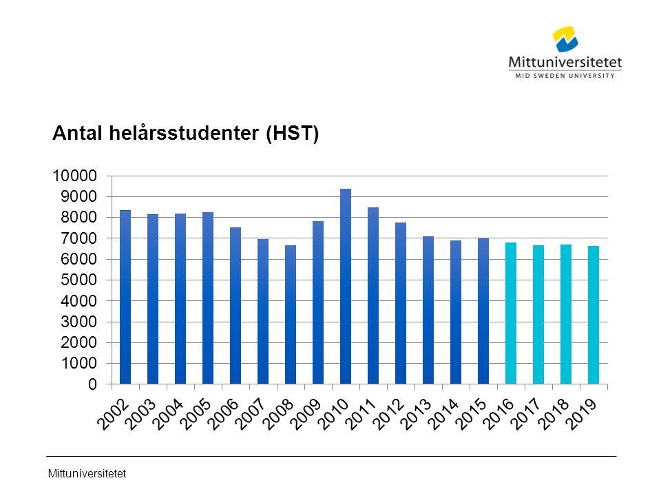 Mittuniversitetet Antal helårsstudenter (HST)