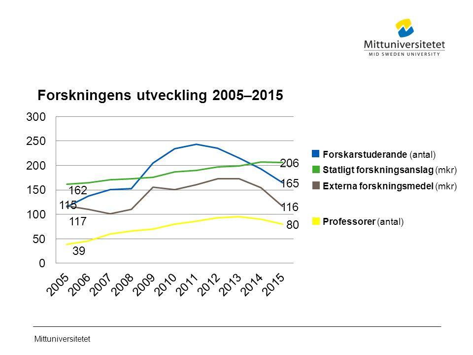 Mittuniversitetet Forskningens utveckling 2005–2015 Statligt forskningsanslag (mkr) Externa forskningsmedel (mkr) Professorer (antal) Forskarstuderande (antal)