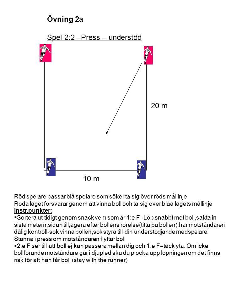 Spel 11:11 DEFENSIV Tränare Övning 11 Organisation: Två fulla lag i utgångspositioner..