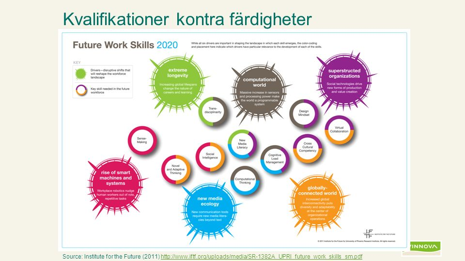 Infogad sidfot, datum och sidnummer syns bara i utskrift (infoga genom fliken Infoga -> Sidhuvud/sidfot) Bild 7 Source: Institute for the Future (2011) http://www.iftf.org/uploads/media/SR-1382A_UPRI_future_work_skills_sm.pdfhttp://www.iftf.org/uploads/media/SR-1382A_UPRI_future_work_skills_sm.pdf Kvalifikationer kontra färdigheter