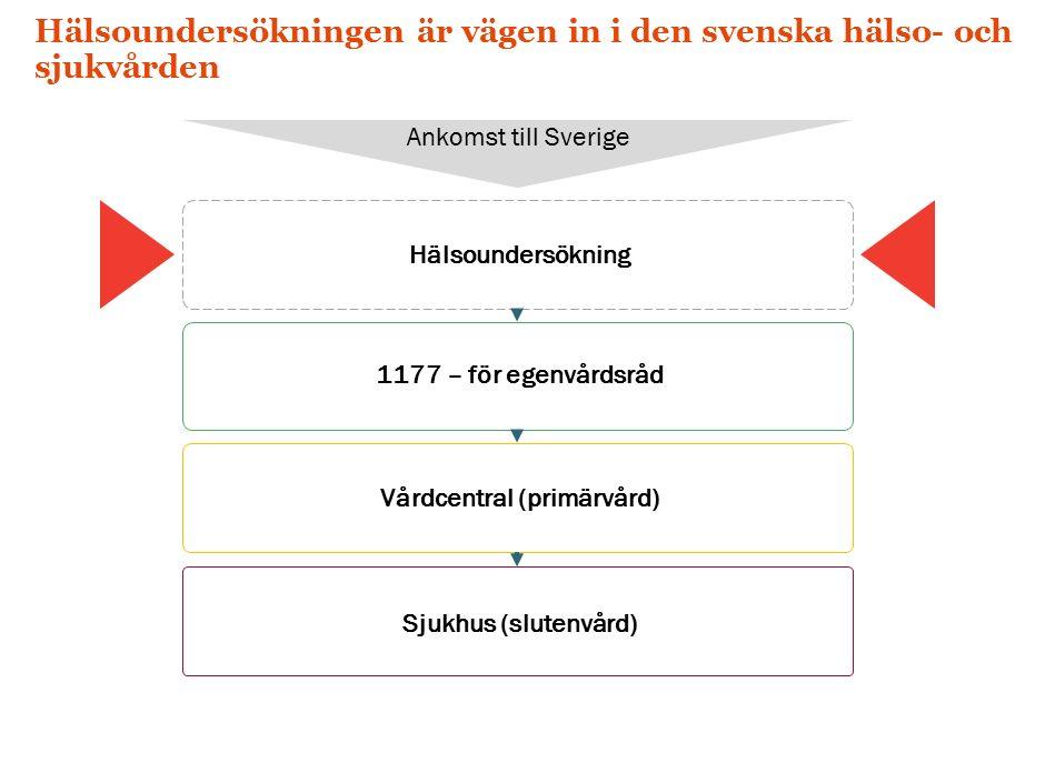 Hälsoundersökningen är vägen in i den svenska hälso- och sjukvården Hälsoundersökning Ankomst till Sverige 1177 – för egenvårdsråd Vårdcentral (primärvård) Sjukhus (slutenvård)