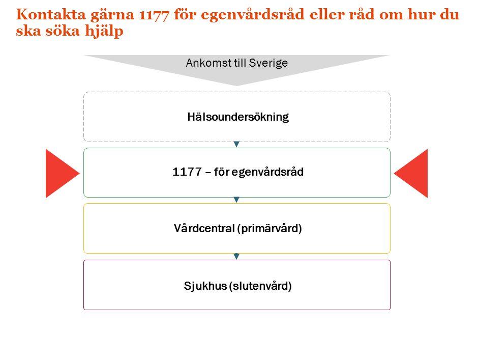 Kontakta gärna 1177 för egenvårdsråd eller råd om hur du ska söka hjälp Hälsoundersökning Ankomst till Sverige 1177 – för egenvårdsråd Vårdcentral (primärvård) Sjukhus (slutenvård)