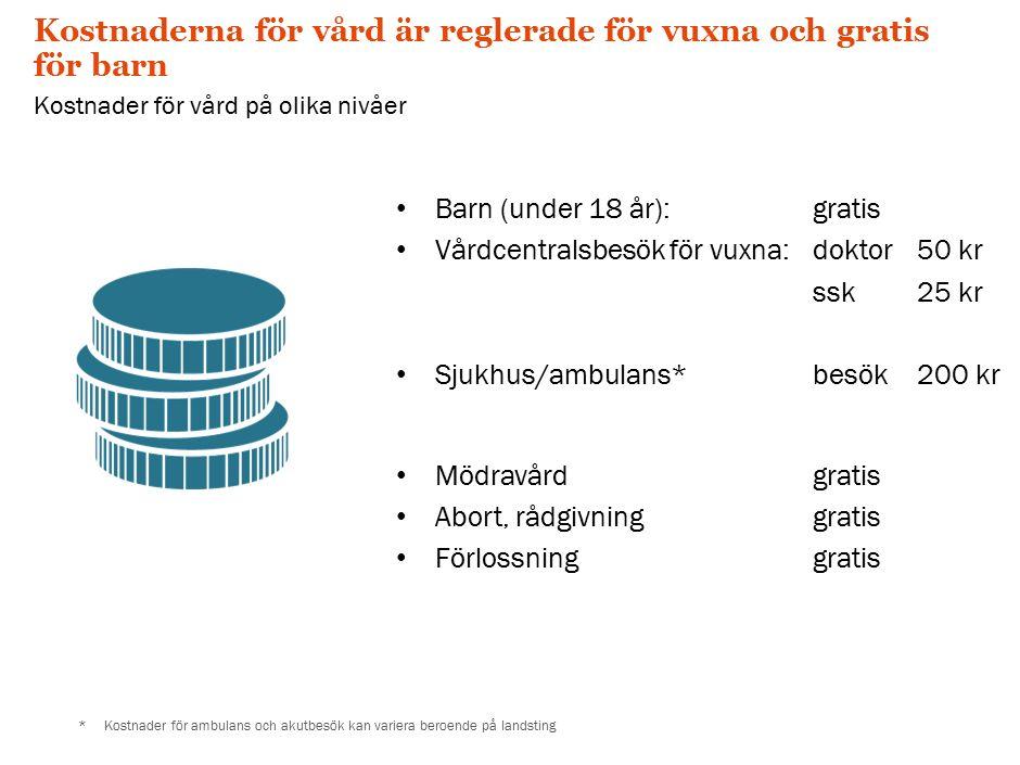 Kostnaderna för vård är reglerade för vuxna och gratis för barn Kostnader för vård på olika nivåer *Kostnader för ambulans och akutbesök kan variera beroende på landsting Barn (under 18 år): gratis Vårdcentralsbesök för vuxna: doktor50 kr ssk25 kr Sjukhus/ambulans*besök200 kr Mödravårdgratis Abort, rådgivninggratis Förlossninggratis