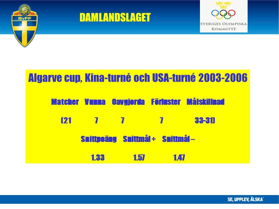 DAMLANDSLAGET Algarve cup, Kina-turné och USA-turné 2003-2006 Matcher Vunna Oavgjorda Förluster Målskillnad (21 7 7 7 33-31) Snittpoäng Snittmål + Snittmål – 1.33 1.57 1.47