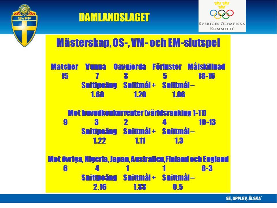 DAMLANDSLAGET Mästerskap, OS-, VM- och EM-slutspel Matcher Vunna Oavgjorda Förluster Målskillnad 15 7 3 5 18-16 Snittpoäng Snittmål + Snittmål – 1.60 1.20 1.06 Mot huvudkonkurrenter (världsranking 1-11) 9 3 2 410-13 Snittpoäng Snittmål + Snittmål – 1.22 1.11 1.3 Mot övriga, Nigeria, Japan, Australien,Finland och England 6 4 1 1 8-3 Snittpoäng Snittmål + Snittmål – 2.16 1.33 0.5