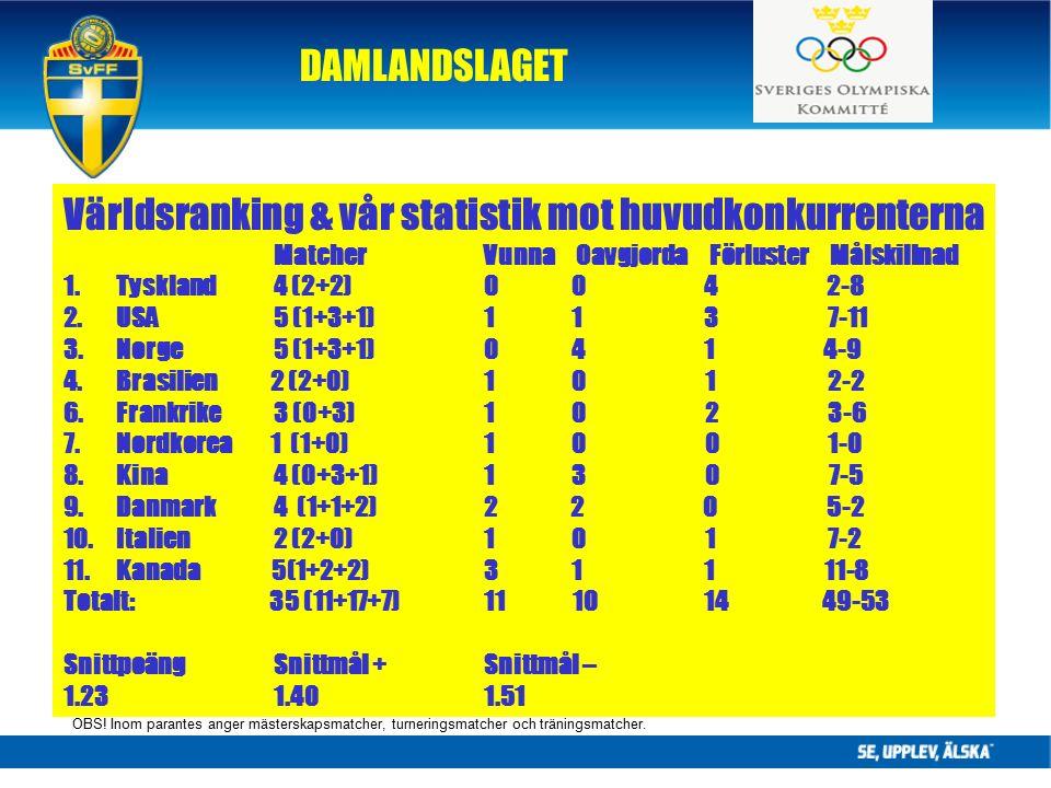 DAMLANDSLAGET Världsranking & vår statistik mot huvudkonkurrenterna Matcher Vunna Oavgjorda Förluster Målskillnad 1.Tyskland4 (2+2) 0 0 4 2-8 2.USA 5 (1+3+1) 1 1 3 7-11 3.Norge5 (1+3+1) 0 4 1 4-9 4.Brasilien 2 (2+0) 1 0 1 2-2 6.Frankrike3 (0+3) 1 0 2 3-6 7.Nordkorea 1 (1+0) 1 0 0 1-0 8.Kina 4 (0+3+1) 1 3 0 7-5 9.Danmark 4 (1+1+2) 2 2 0 5-2 10.Italien2 (2+0) 1 0 1 7-2 11.Kanada 5(1+2+2) 3 1 1 11-8 Totalt: 35 (11+17+7)11 10 14 49-53 SnittpoängSnittmål +Snittmål – 1.231.401.51 OBS.