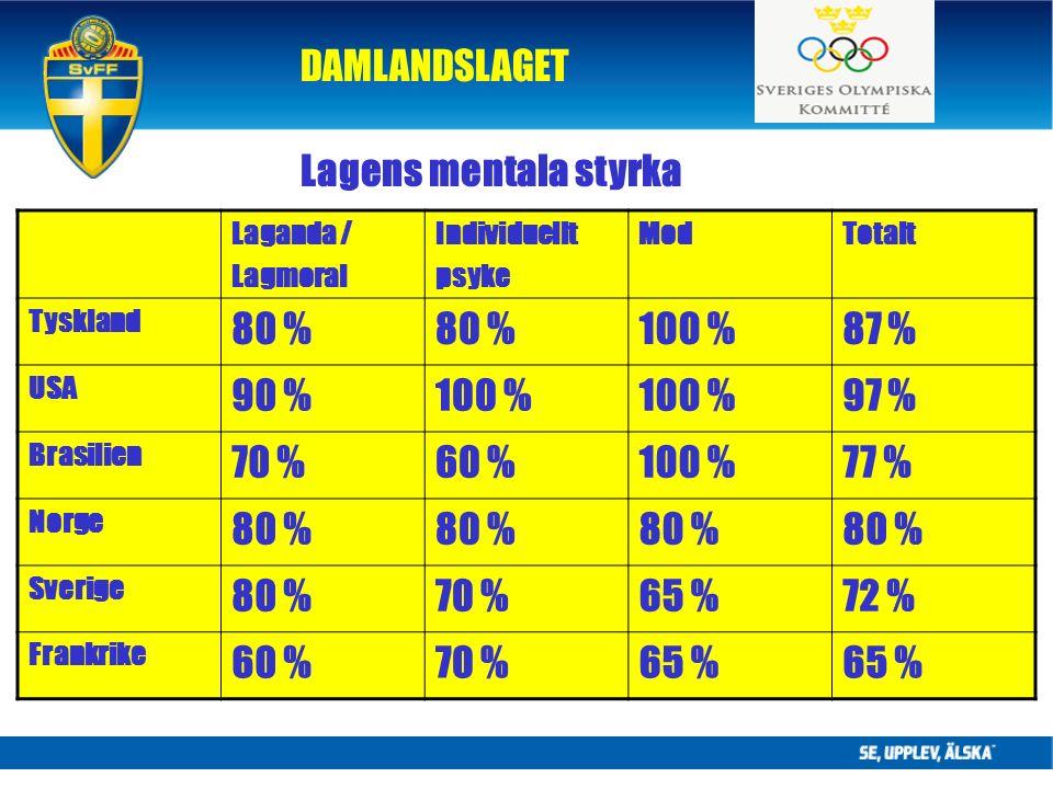 DAMLANDSLAGET Lagens mentala styrka Laganda / Lagmoral Individuellt psyke ModTotalt Tyskland 80 % 100 %87 % USA 90 %100 % 97 % Brasilien 70 %60 %100 %77 % Norge 80 % Sverige 80 %70 %65 %72 % Frankrike 60 %70 %65 %