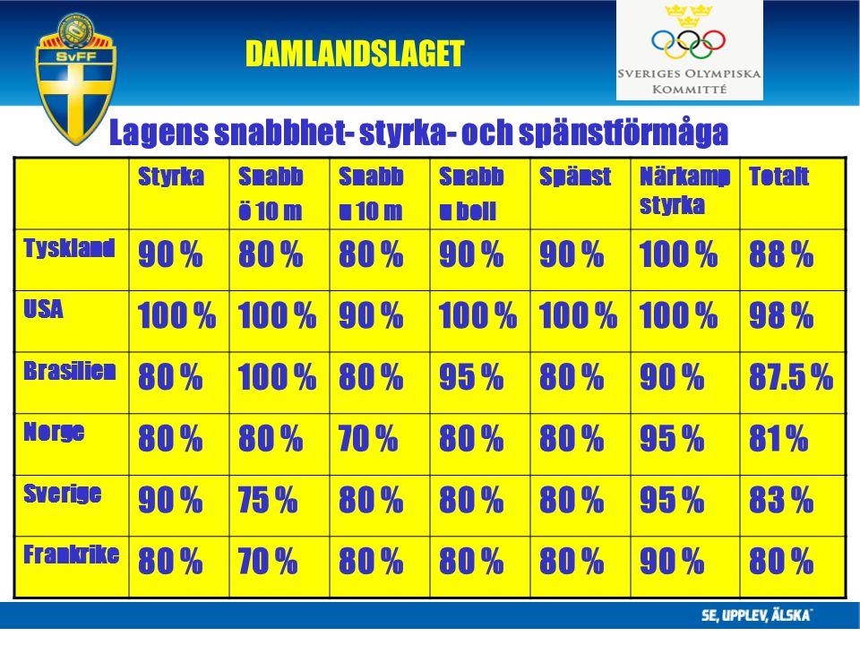 DAMLANDSLAGET Lagens snabbhet- styrka- och spänstförmåga StyrkaSnabb ö 10 m Snabb u 10 m Snabb u boll SpänstNärkamp styrka Totalt Tyskland 90 %80 % 90 % 100 %88 % USA 100 % 90 %100 % 98 % Brasilien 80 %100 %80 %95 %80 %90 %87.5 % Norge 80 % 70 %80 % 95 %81 % Sverige 90 %75 %80 % 95 %83 % Frankrike 80 %70 %80 % 90 %80 %