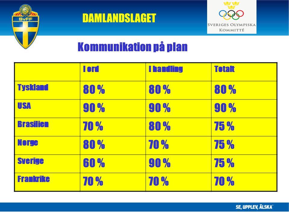 DAMLANDSLAGET Kommunikation på plan I ordI handlingTotalt Tyskland 80 % USA 90 % Brasilien 70 %80 %75 % Norge 80 %70 %75 % Sverige 60 %90 %75 % Frankrike 70 %