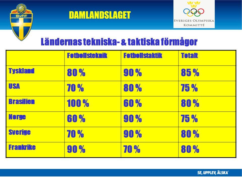 DAMLANDSLAGET Ländernas tekniska- & taktiska förmågor FotbollsteknikFotbollstaktikTotalt Tyskland 80 %90 %85 % USA 70 %80 %75 % Brasilien 100 %60 %80 % Norge 60 %90 %75 % Sverige 70 %90 %80 % Frankrike 90 %70 %80 %