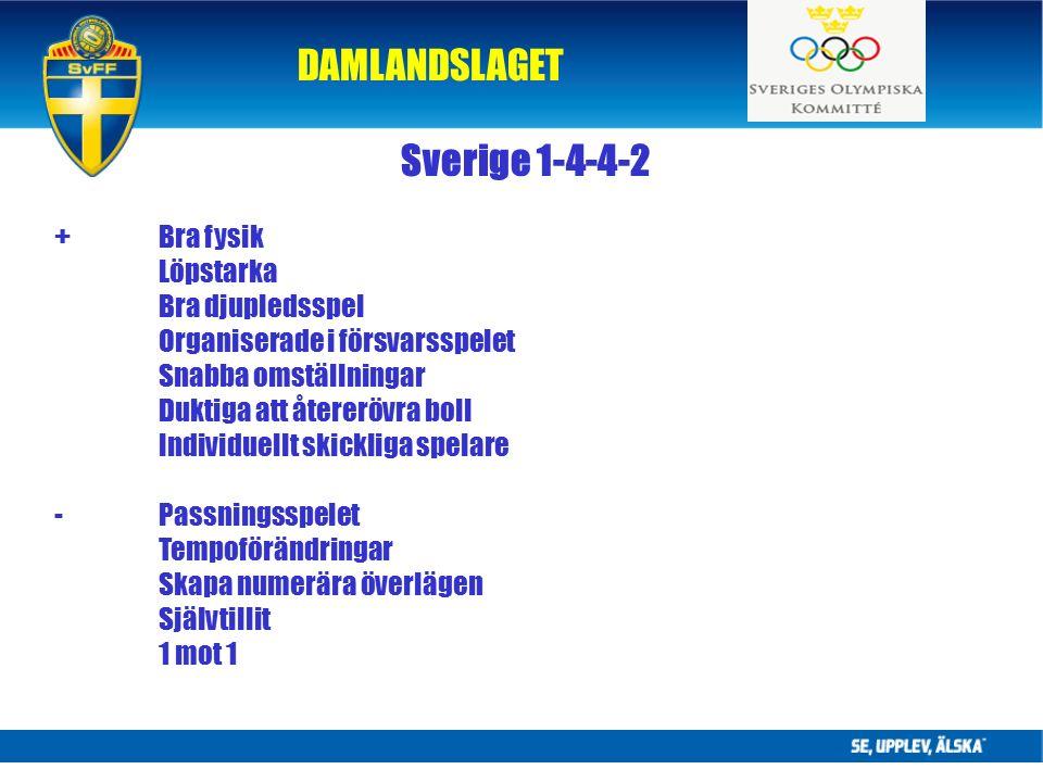 DAMLANDSLAGET Sverige 1-4-4-2 +Bra fysik Löpstarka Bra djupledsspel Organiserade i försvarsspelet Snabba omställningar Duktiga att återerövra boll Individuellt skickliga spelare -Passningsspelet Tempoförändringar Skapa numerära överlägen Självtillit 1 mot 1