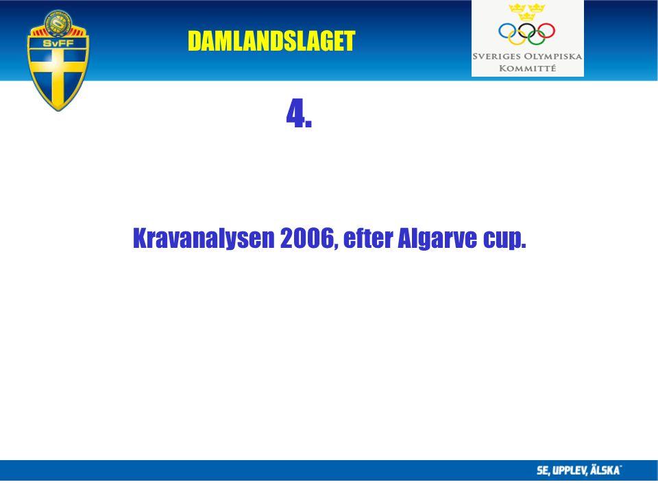 DAMLANDSLAGET 4. Kravanalysen 2006, efter Algarve cup.