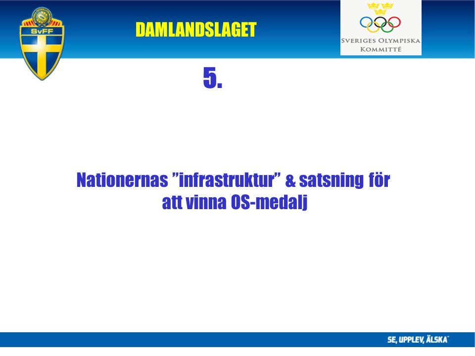 DAMLANDSLAGET 5. Nationernas infrastruktur & satsning för att vinna OS-medalj