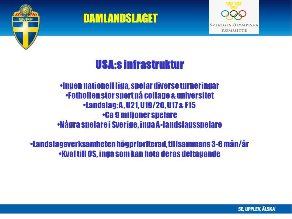 DAMLANDSLAGET USA:s infrastruktur Ingen nationell liga, spelar diverse turneringar Fotbollen stor sport på collage & universitet Landslag: A, U21, U19/20, U17 & F15 Ca 9 miljoner spelare Några spelare i Sverige, inga A-landslagsspelare Landslagsverksamheten högprioriterad, tillsammans 3-6 mån/år Kval till OS, inga som kan hota deras deltagande