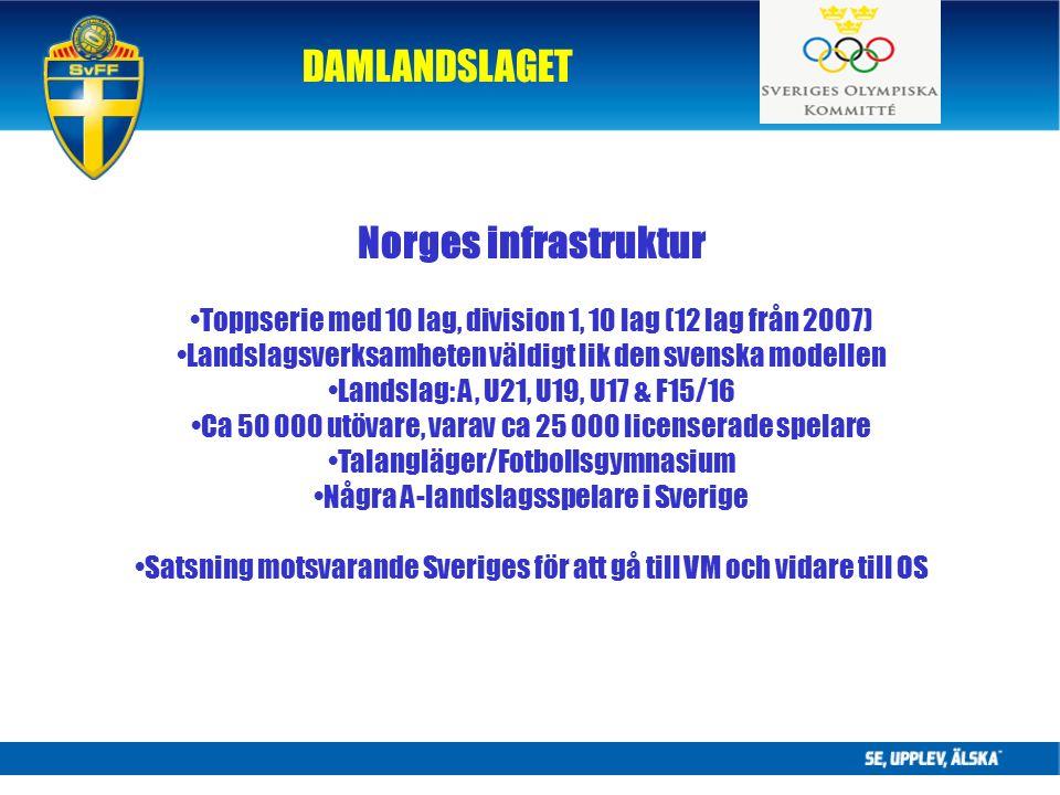 DAMLANDSLAGET Norges infrastruktur Toppserie med 10 lag, division 1, 10 lag (12 lag från 2007) Landslagsverksamheten väldigt lik den svenska modellen Landslag: A, U21, U19, U17 & F15/16 Ca 50 000 utövare, varav ca 25 000 licenserade spelare Talangläger/Fotbollsgymnasium Några A-landslagsspelare i Sverige Satsning motsvarande Sveriges för att gå till VM och vidare till OS