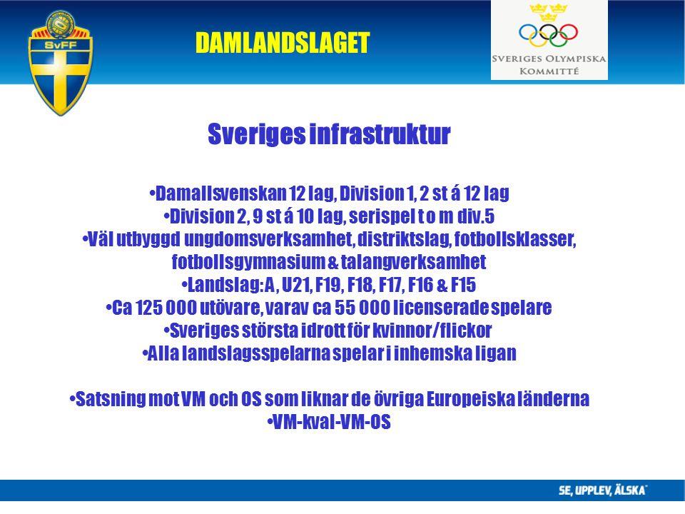 DAMLANDSLAGET Sveriges infrastruktur Damallsvenskan 12 lag, Division 1, 2 st á 12 lag Division 2, 9 st á 10 lag, serispel t o m div.5 Väl utbyggd ungdomsverksamhet, distriktslag, fotbollsklasser, fotbollsgymnasium & talangverksamhet Landslag: A, U21, F19, F18, F17, F16 & F15 Ca 125 000 utövare, varav ca 55 000 licenserade spelare Sveriges största idrott för kvinnor/flickor Alla landslagsspelarna spelar i inhemska ligan Satsning mot VM och OS som liknar de övriga Europeiska länderna VM-kval-VM-OS